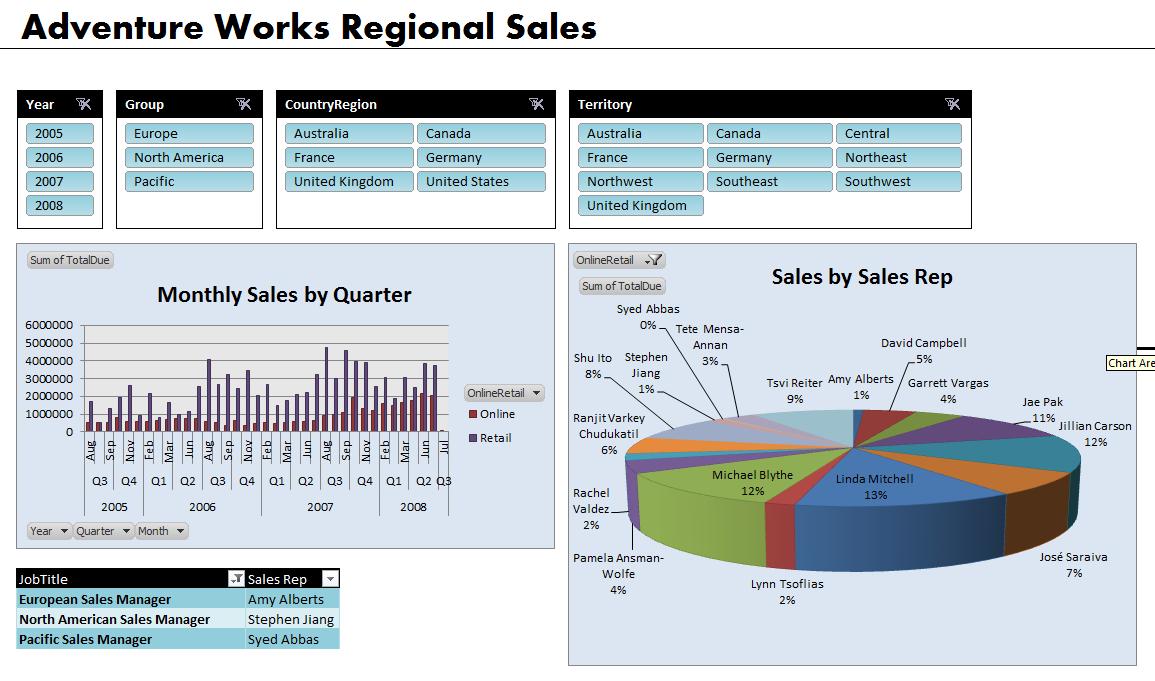 Workbooks sharing an excel workbook : PowerPivot Part 4: Sharing PowerPivot Workbooks   SoftArtisans